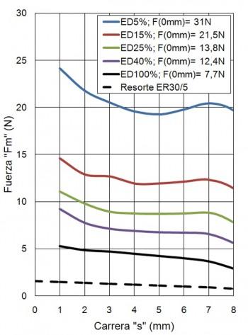 ER30-C