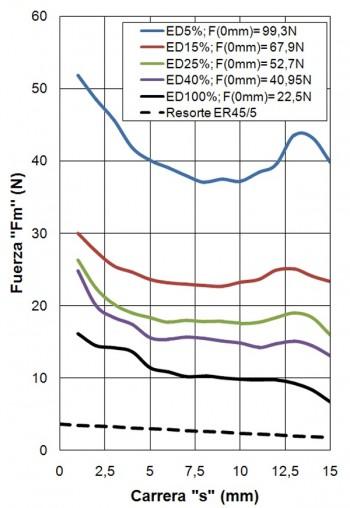 ER50-15-C