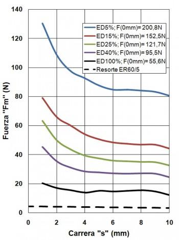 ER60-10-C
