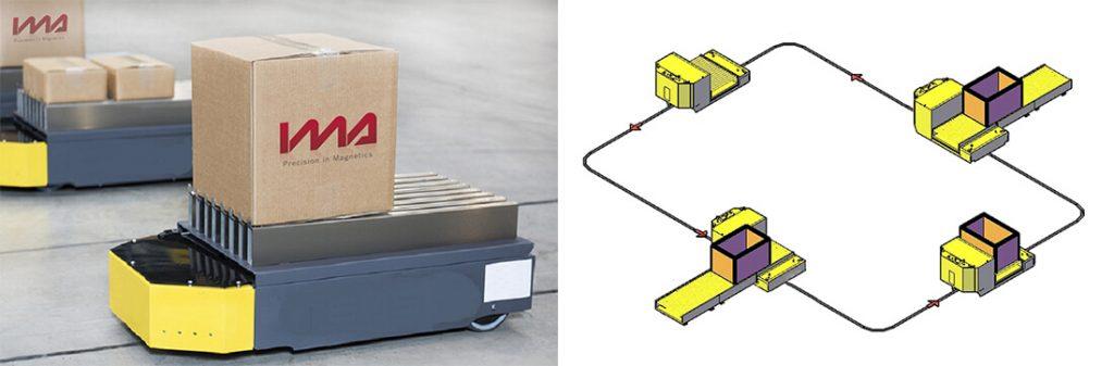 flexiblen FTS-Magnetbändern