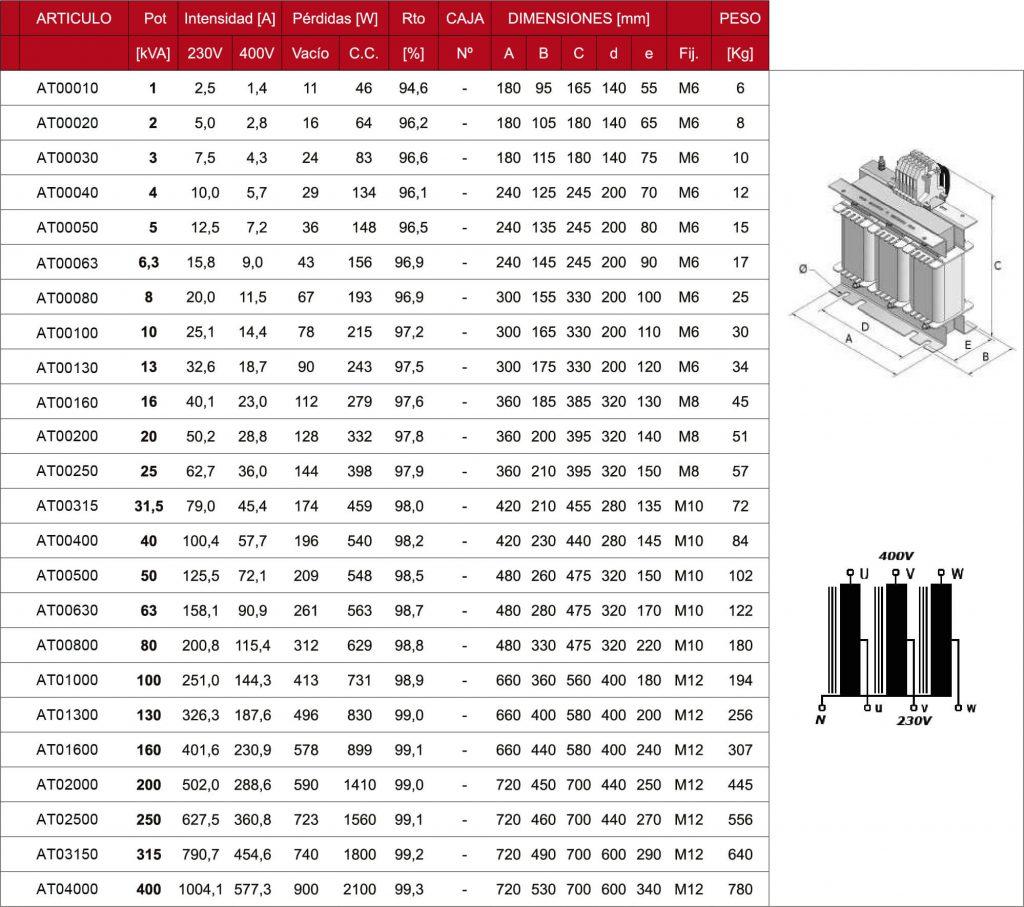 Tabla de Autotransformadores trifasicos IP00