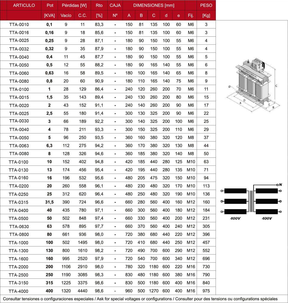 Tabla de Transformadores trifasicos IP00