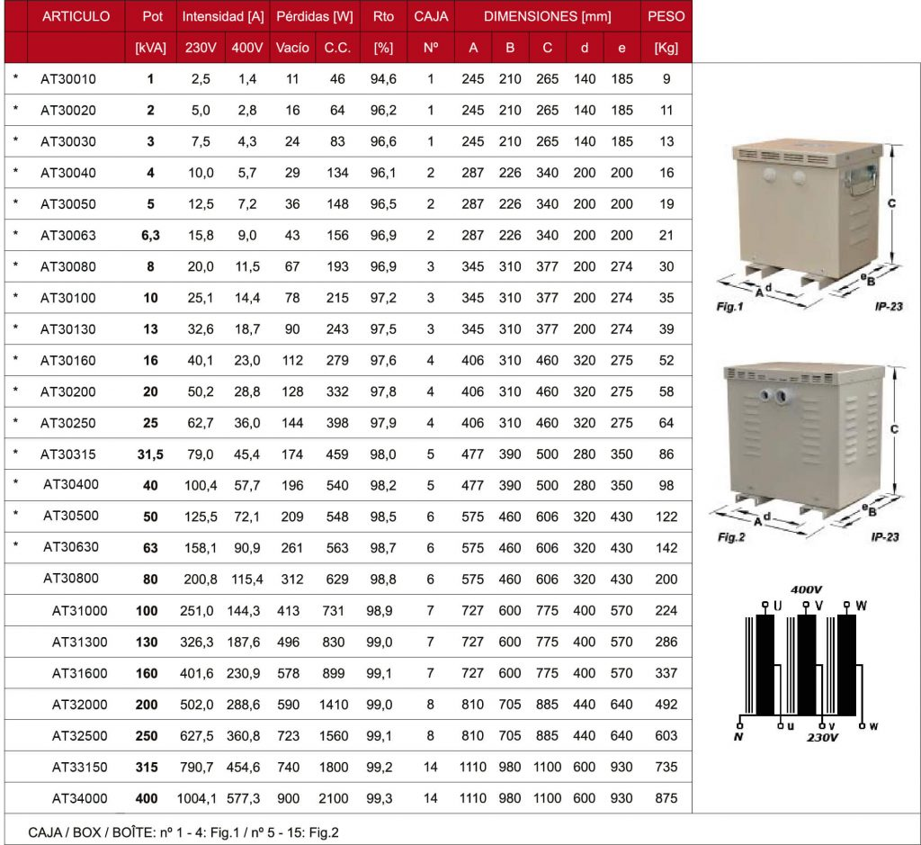 Tabla de Autotransformador Trifasico IP23