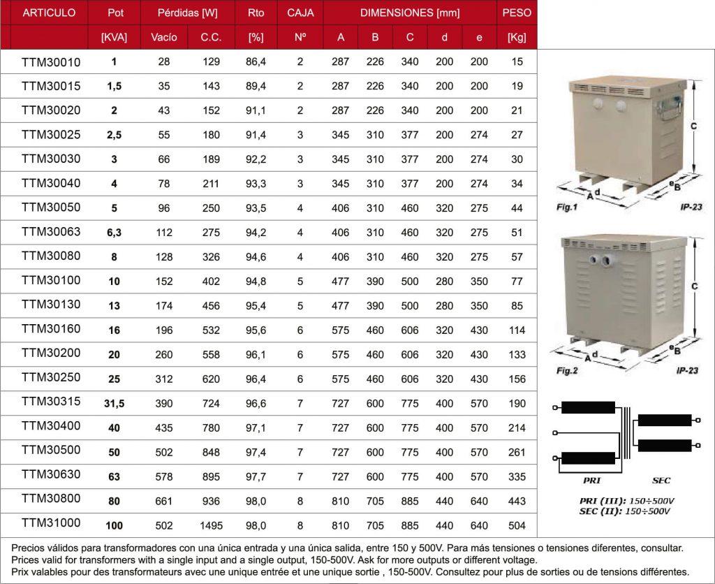 Transformadores tri-monofasicos IP23