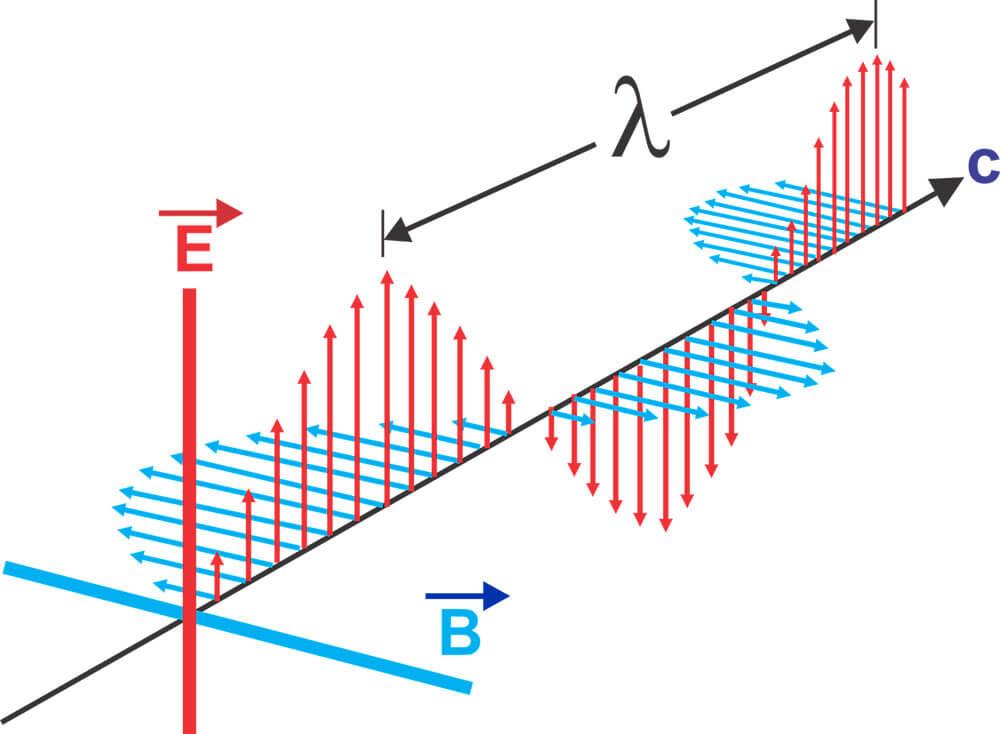 Que sont les ondes électromagnétiques