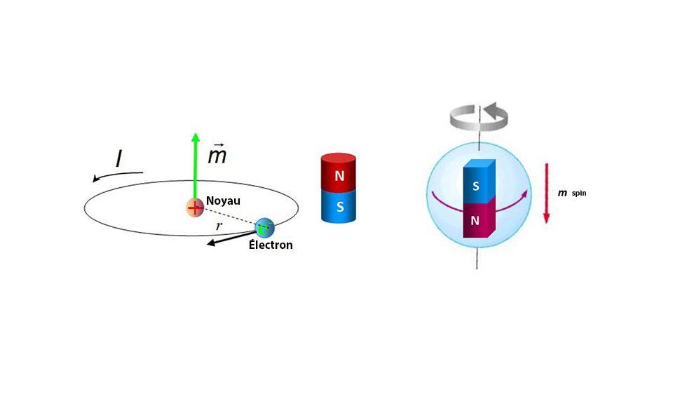 Como se cria o momento magnético?
