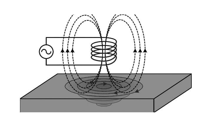 Los usos de la corriente de foucault