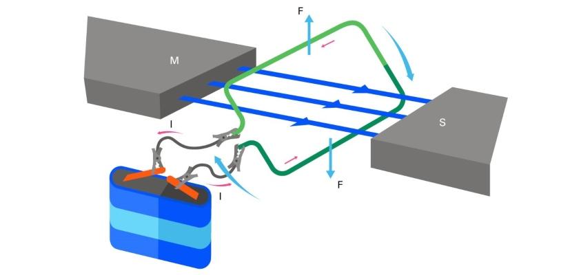 Termes et formules liées à l'éléctromagnetisme